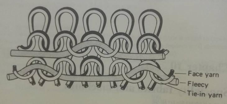 three-thread fleecy loop structure